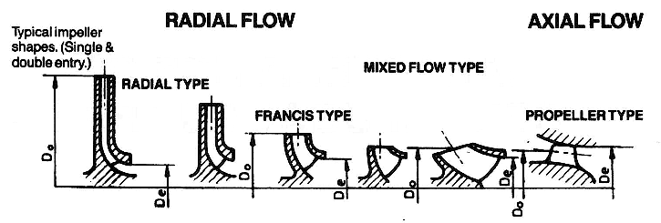 Axial Flow Impeller Design : What are the differences between pump types