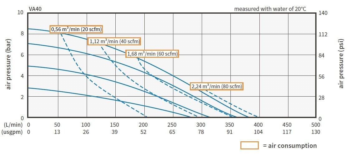Air Operated Diaphragm Pump Curve