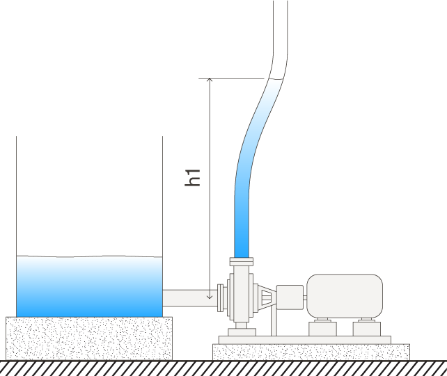 Head | Pump Head and Shut-Off Head Pressure Explained