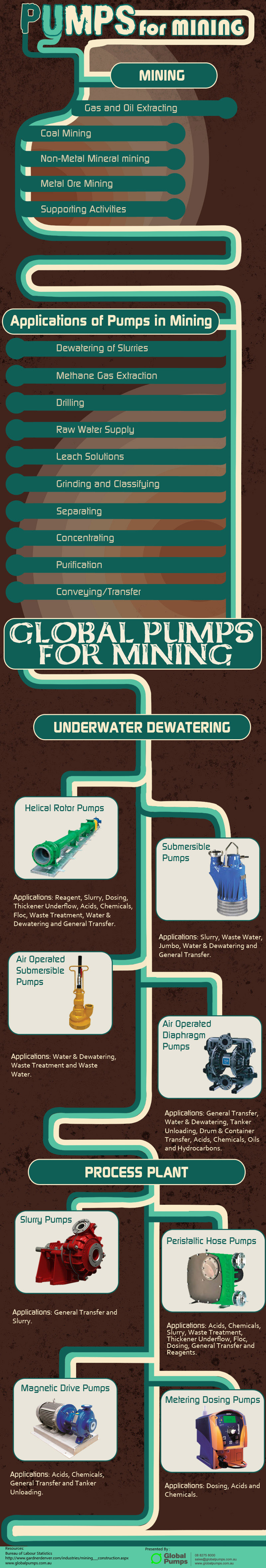 Pumps-for-Mining-by-Global-Pumps